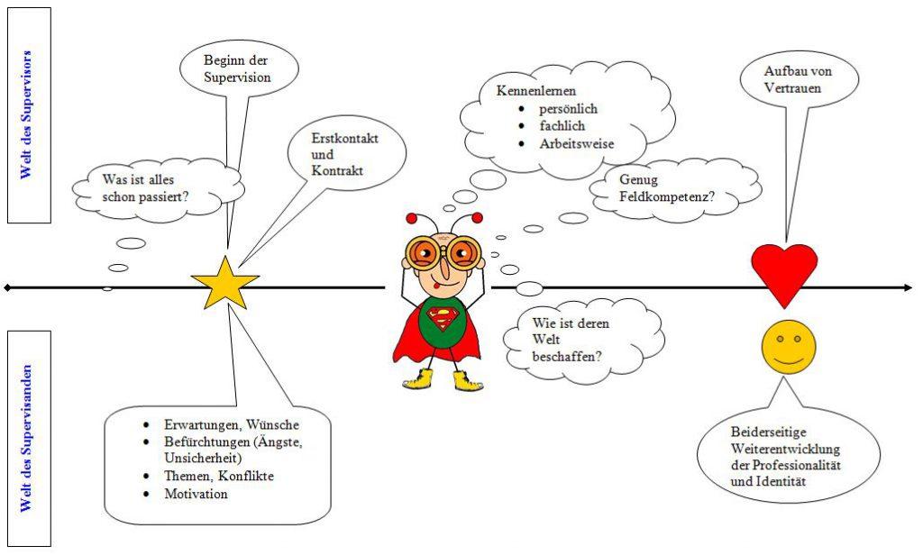 supervision-als-beziehungsprozess